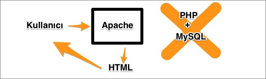 wordpress cache caching sistemi